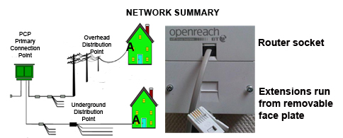 Telephone network summary